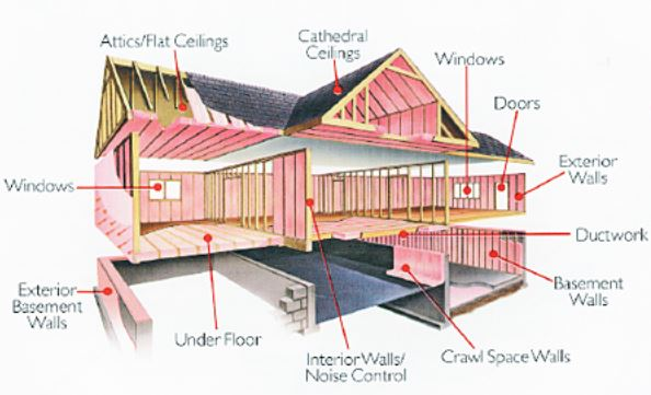 Home Insulation to save the gas and electricity use